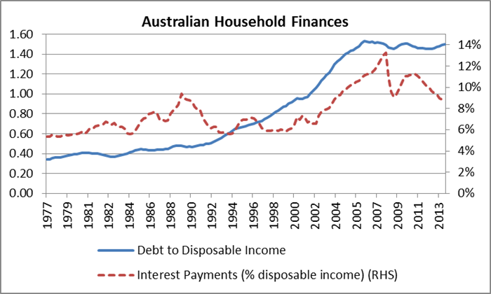Australian Household Finances
