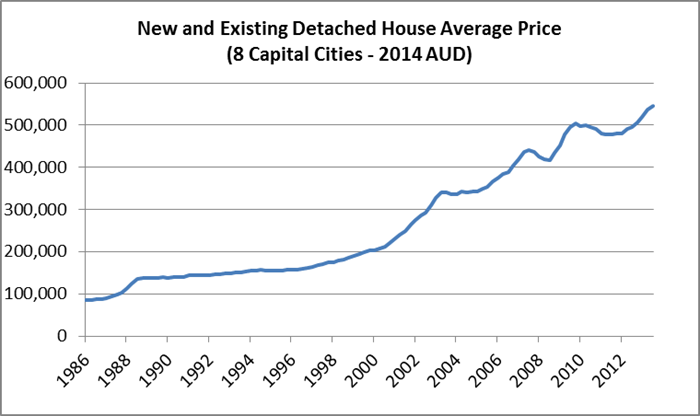 New and Existing Detached House Average Price