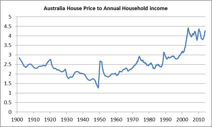 Australia House Price to Annual Household Income